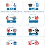 3 Лига: статистика посещаемости гостевыми фанатами, матчей 7 тура.