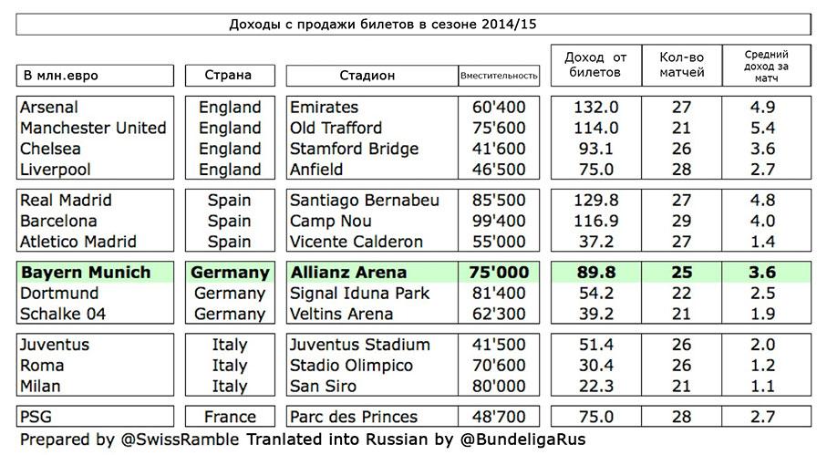 Статистика доходов клубов с продаж билетов.