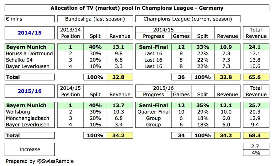 Статистика распределения прибыли от телетрансляций Лиги Чемпионов