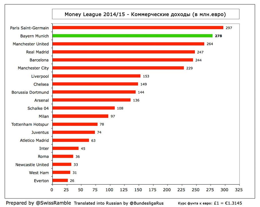 Статистика коммерческих доходов клубов Money League.