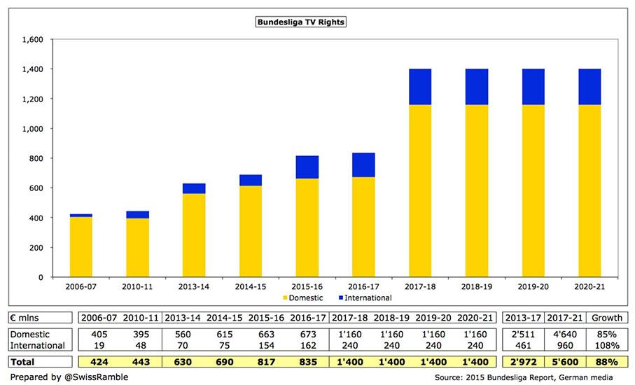 статистика прав на телетрансляции